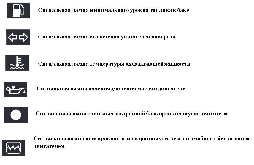 Инструкция к значкам на передней панели