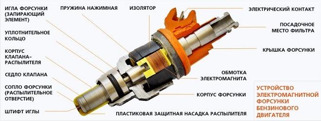 схема топливной форсунки